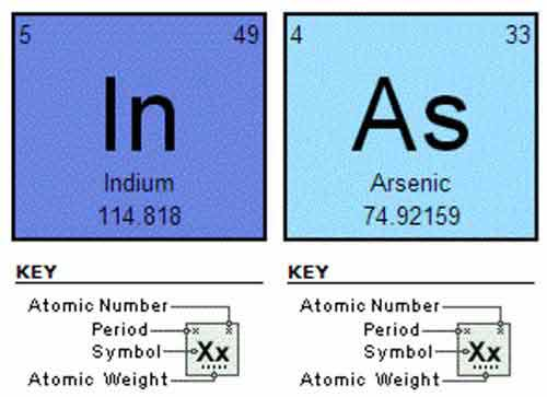 Indium Phosphide Periodic Table