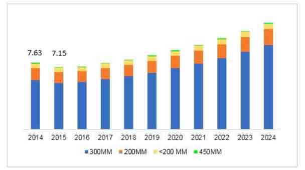 Figure 1: The global wafer market size between 2014 to 2024