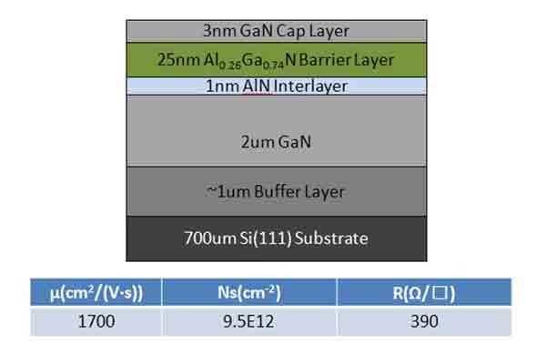 high-electron mobility transistor(HEMT)  structure on silicon wafer