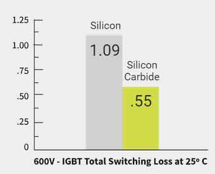 sic vs si based power devices