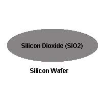 Silicon Dioxide on Silicon Wafer