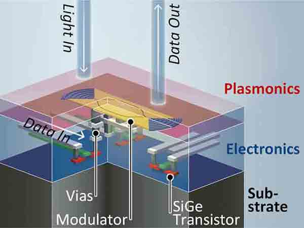 silicon germanium transistor converting light into data