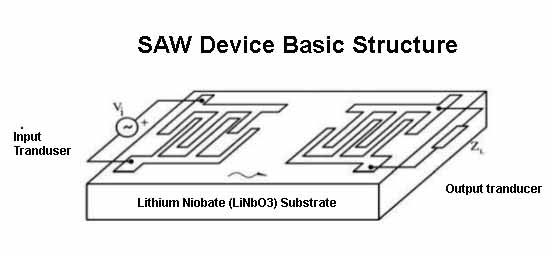 Surface Acoustic  Device SAW Lithium Niobate